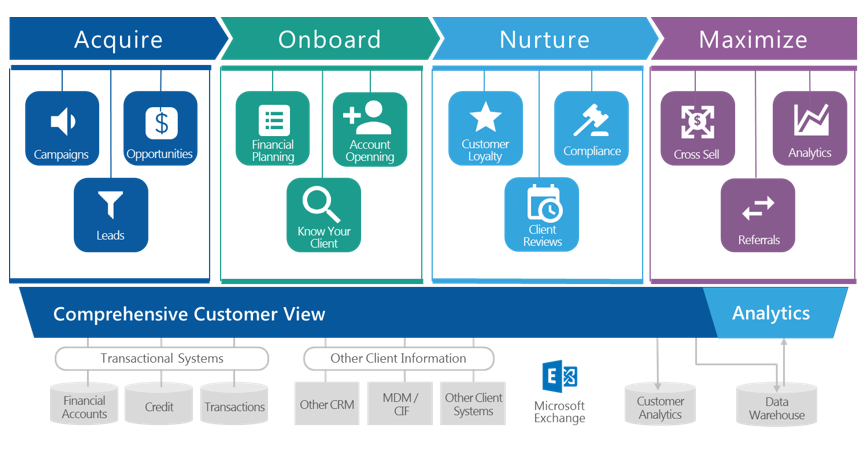 customer-lifecycle-management