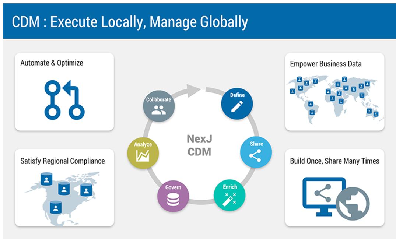 CDM - Customer Data Management